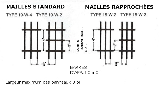 Mailles Standard et Mailles Rapprochees